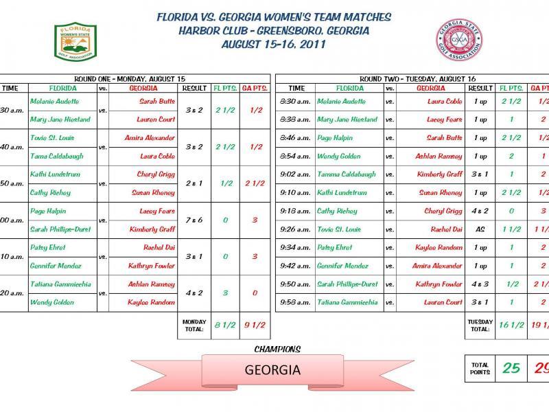 GSGA – Scoreboard Sample